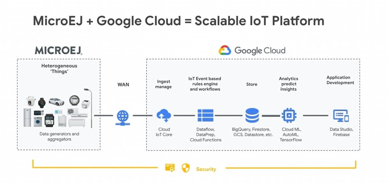 MicroEJ + Google Cloud = Scalable IoT Platform
