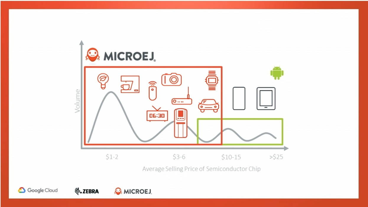 MicroEJ compared to Android