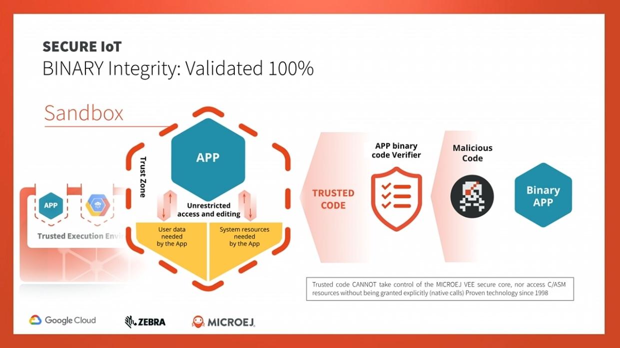 MicroEJ Secure IoT