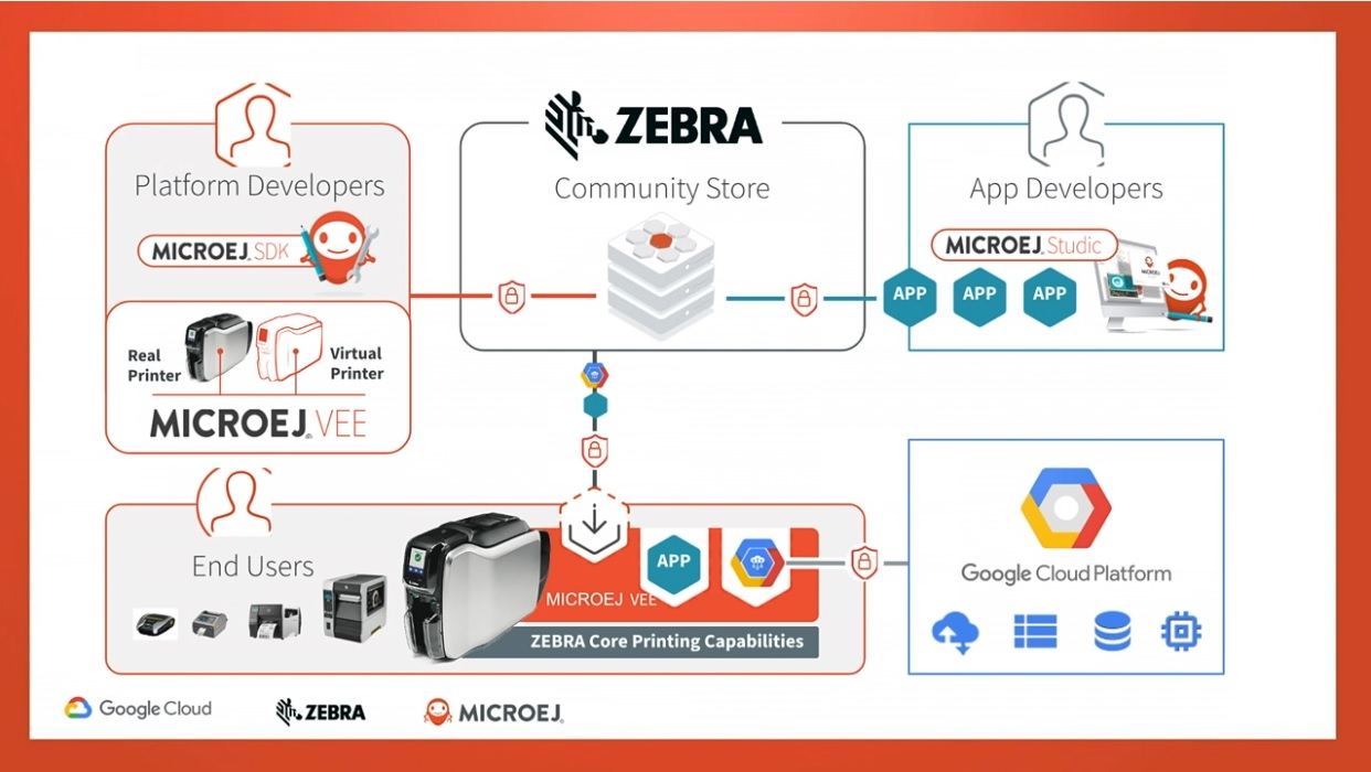 MicroEJ, Zebra Technologies and Google Cloud Partenership