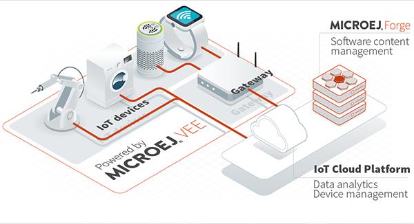 MicroEJ IoT Cloud Platform